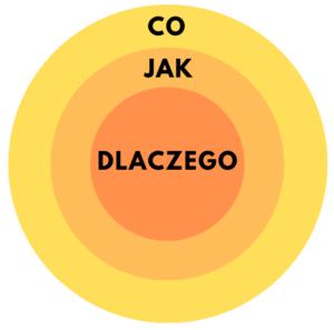 Złoty krąg - zacznij od dlaczego