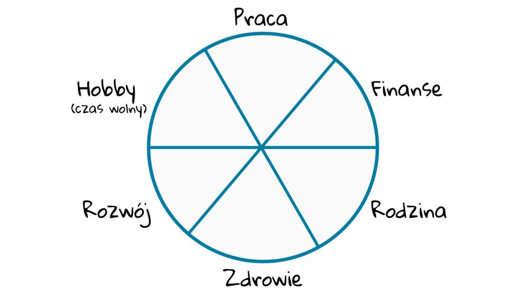 6 obszarów balansu w życiu