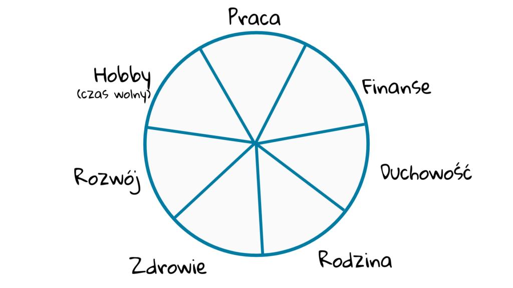 7 obszarów balansu w życiu