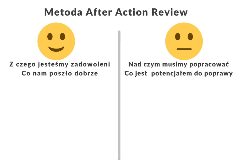 Metoda After Action Review