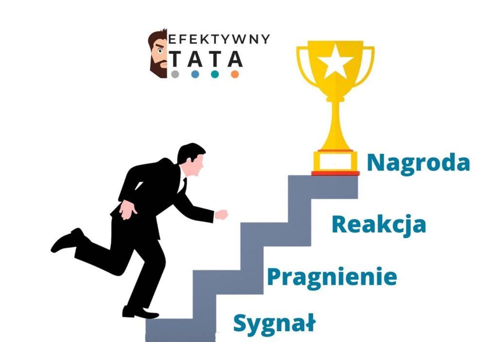 Nagroda i 4 etapy nawyków